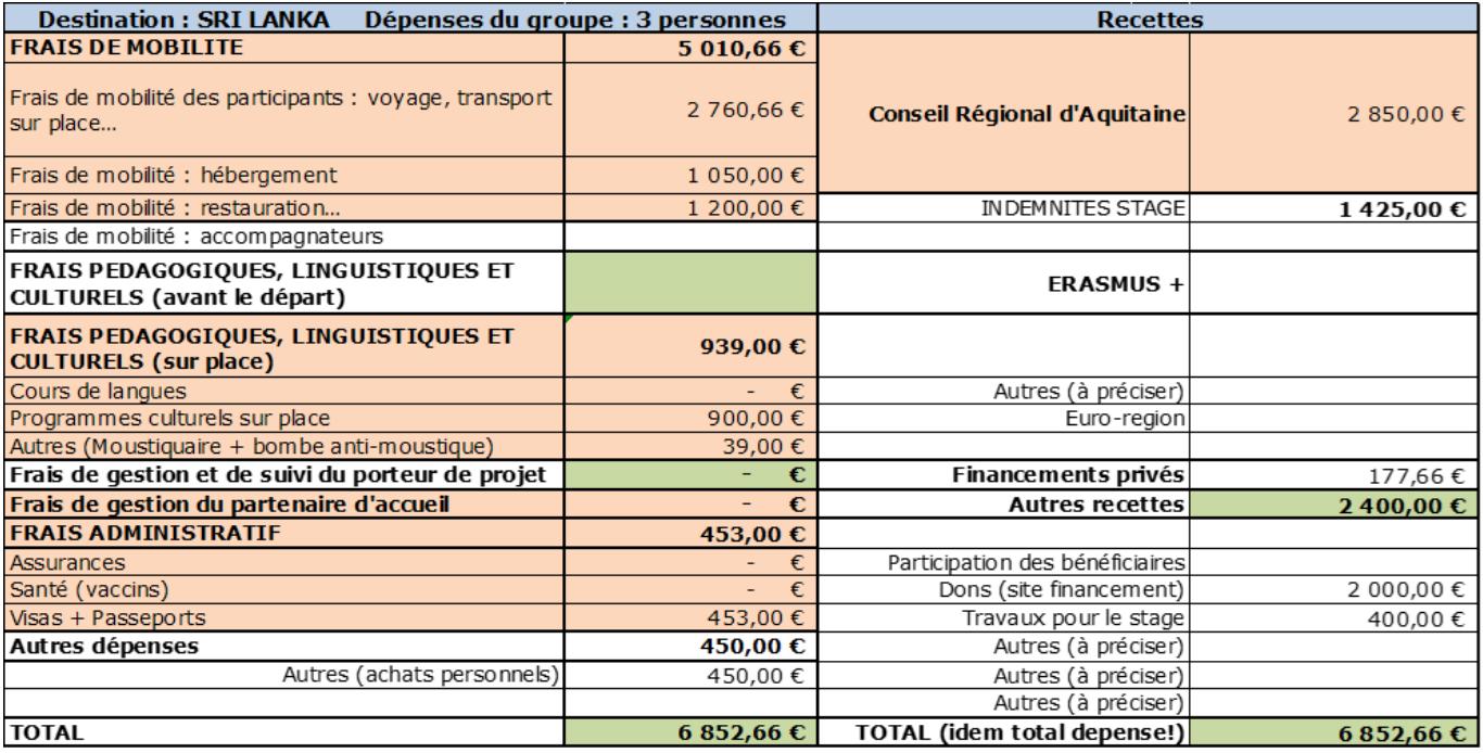 Budget prévisionnel SRI LANKA